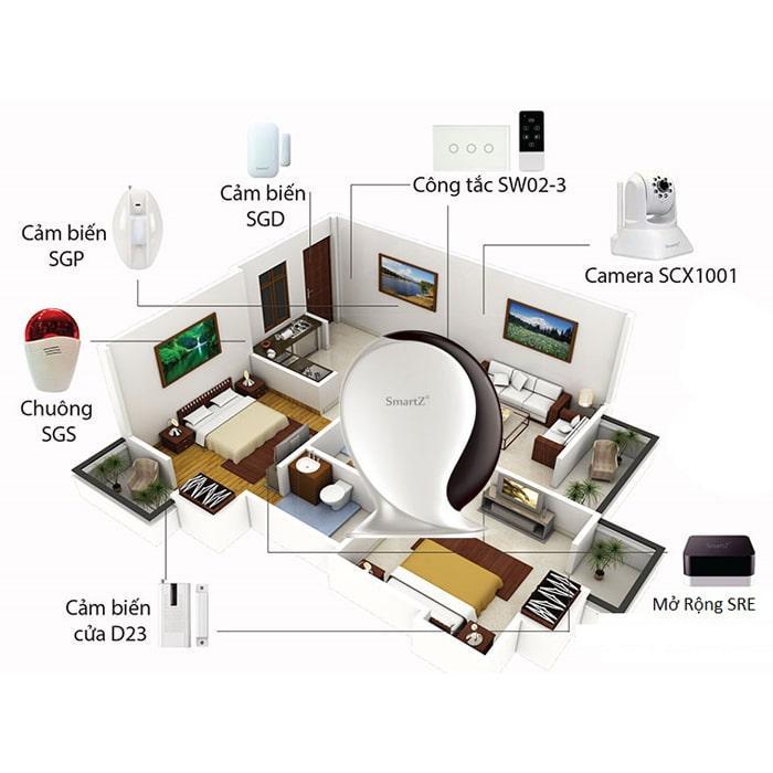 Bộ điều khiển trung tâm nhà thông minh SmartZ STK